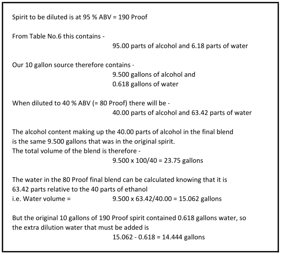 how to calculate proof of alcohol