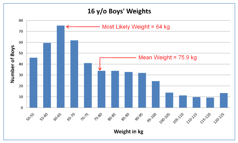 Graph of Boys Weights