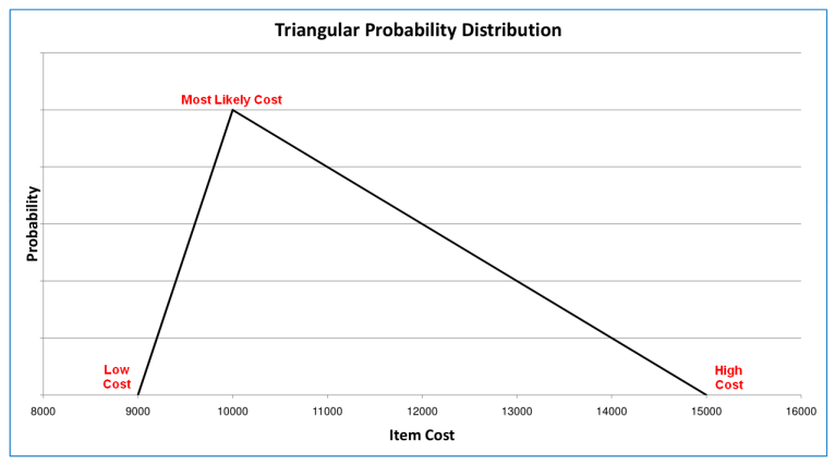 Triangular Distribution